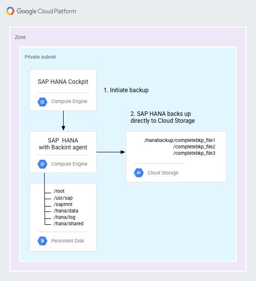 Cloud Storage에 직접 백업하는 Backint 에이전트가 있는 SAP HANA를 보여주는 다이어그램