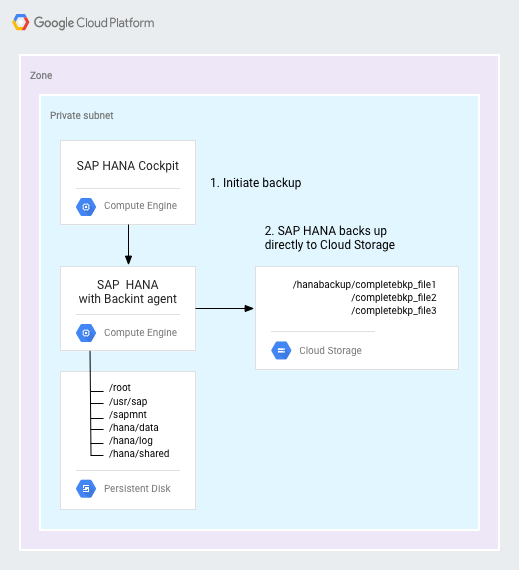 Diagram shows SAP HANA with the Backint agent backing up directly to Cloud Storage