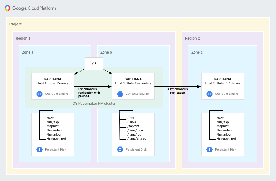 An SAP HANA HA cluster is in one GCP region. Asynchronous replication keeps a single HANA system in another region current