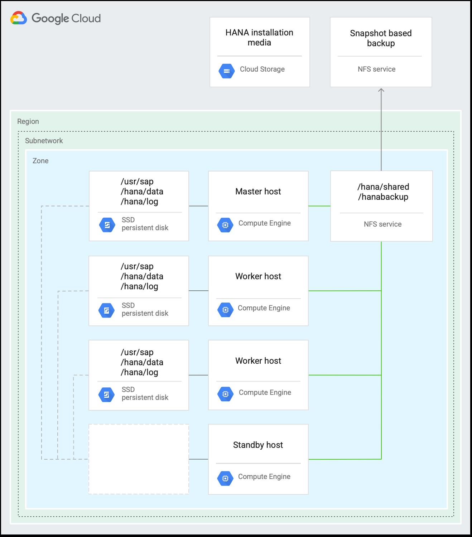 Escalamiento horizontal con diagrama de arquitectura de conmutación por error automática de host.