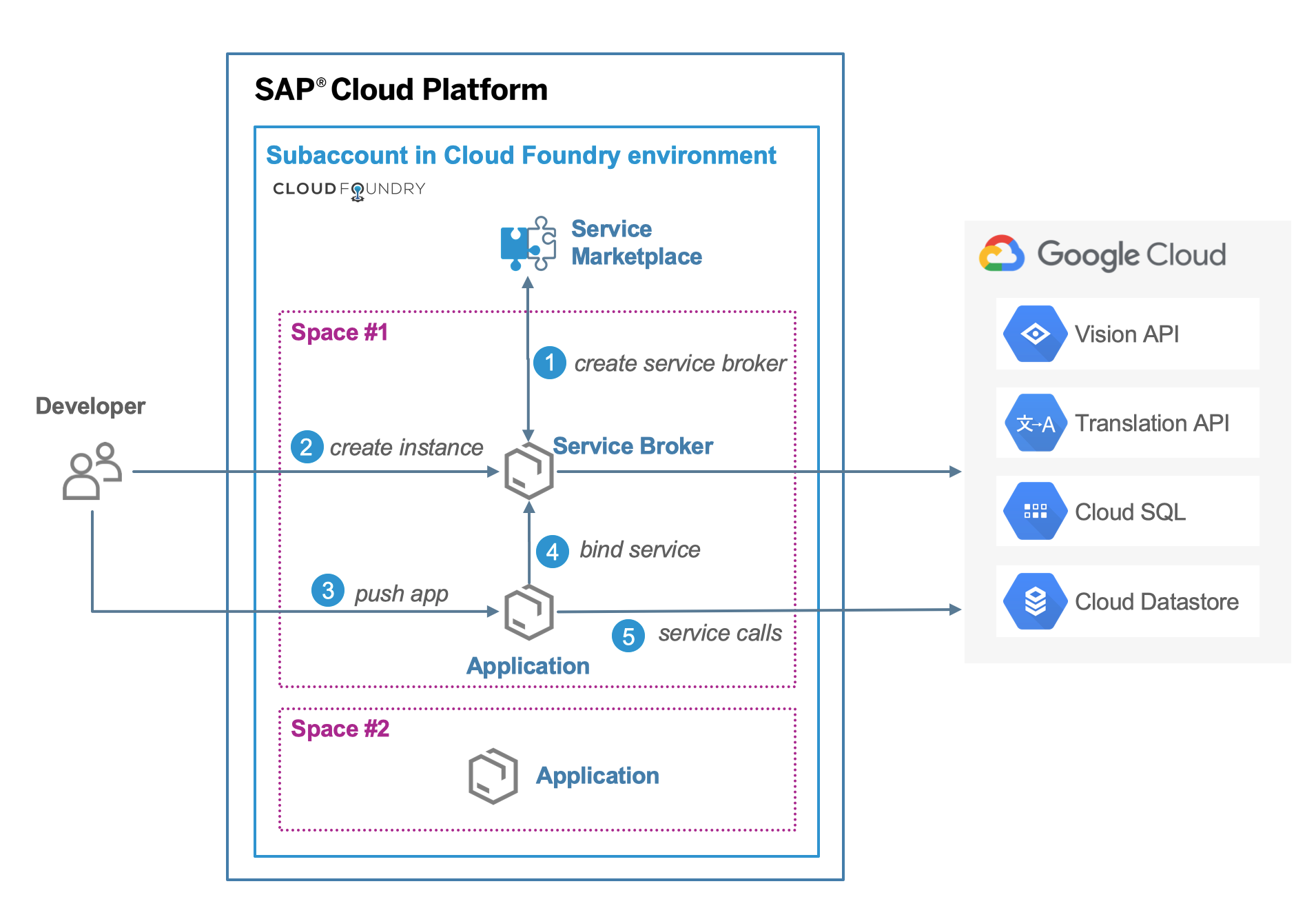 Accessing Google Cloud services from Cloud Foundry on SAP Cloud Platform
