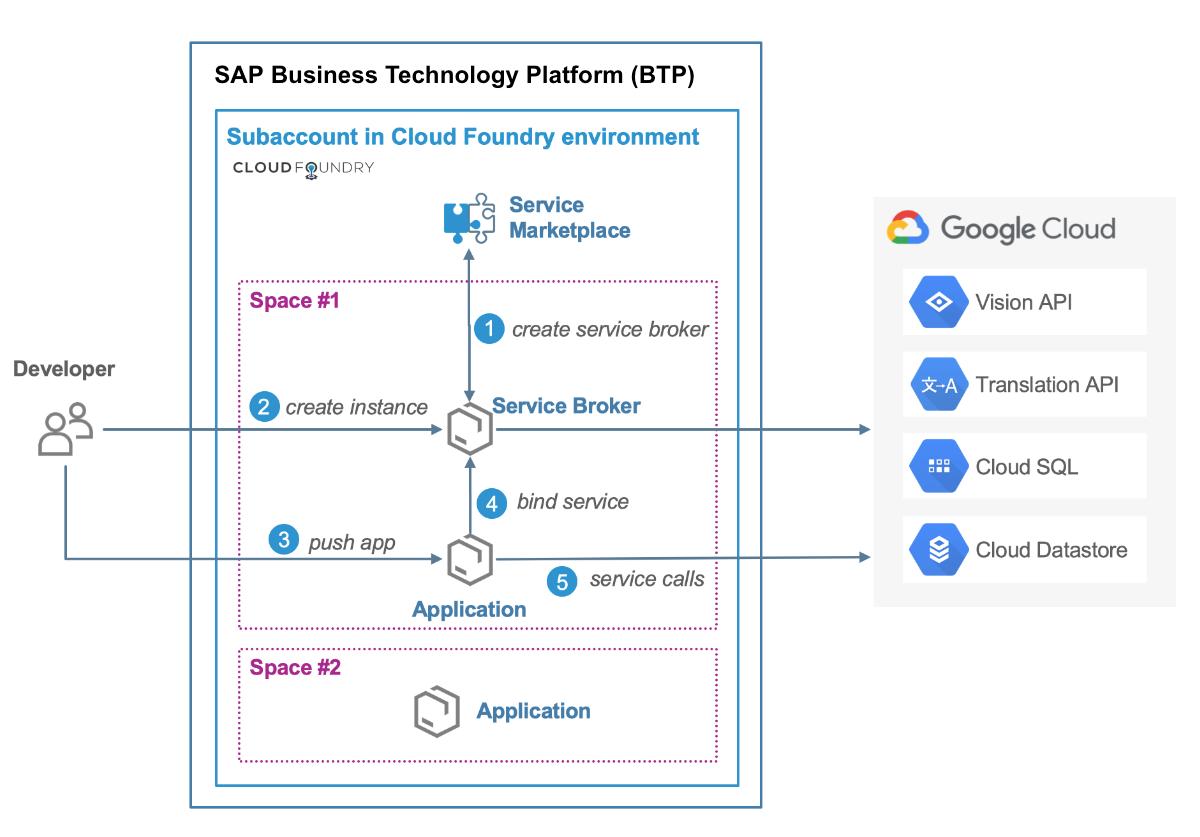 Auf Google Cloud-Dienste von Cloud Foundry auf der SAP Cloud Platform zugreifen