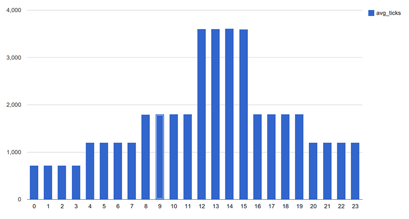Bar chart showing average frequency
