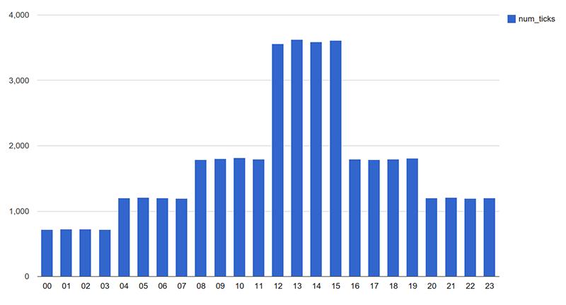 Gráfico de barras com frequência