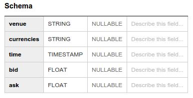 Detalhes da tabela