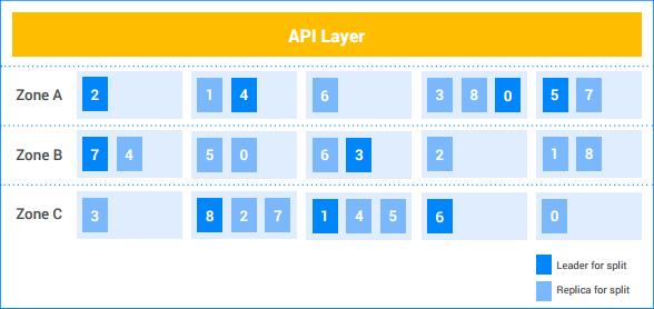 複数のゾーンとマシンに分散するスプリットを表すテーブル