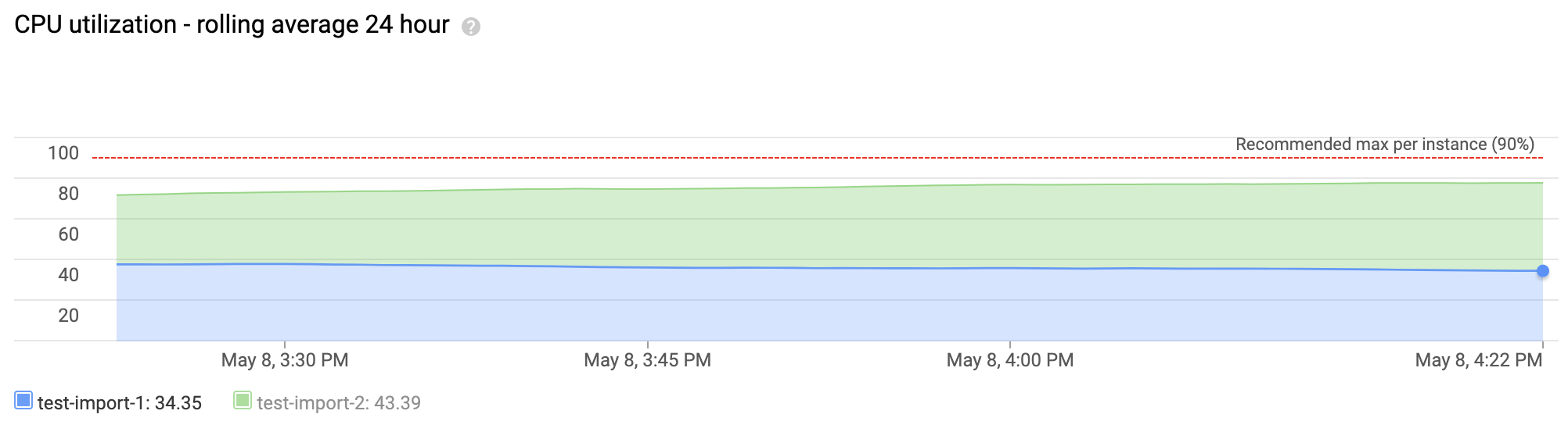 この積み上げ折れ線グラフは、過去 24 時間に CPU 使用率が平均より高いインスタンスを表しています。このグラフには、インスタンスで同じ期間に CPU リソースを使用していた 2 つのデータベースが使用できます。