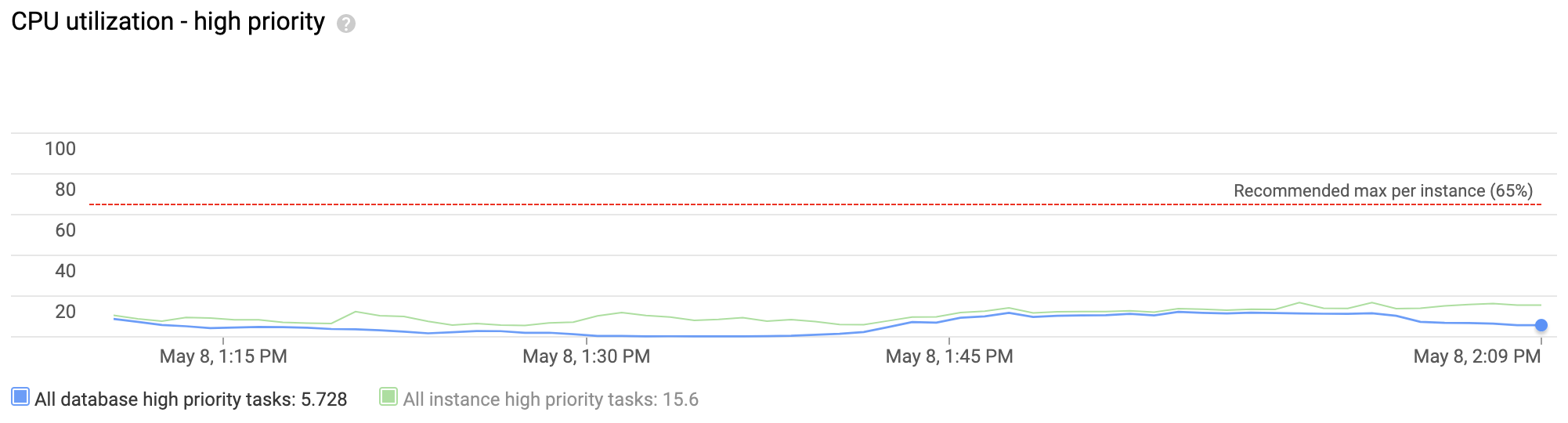 A line chart shows an instance that had low but steady CPU utilization         for high-priority tasks during the past hour.