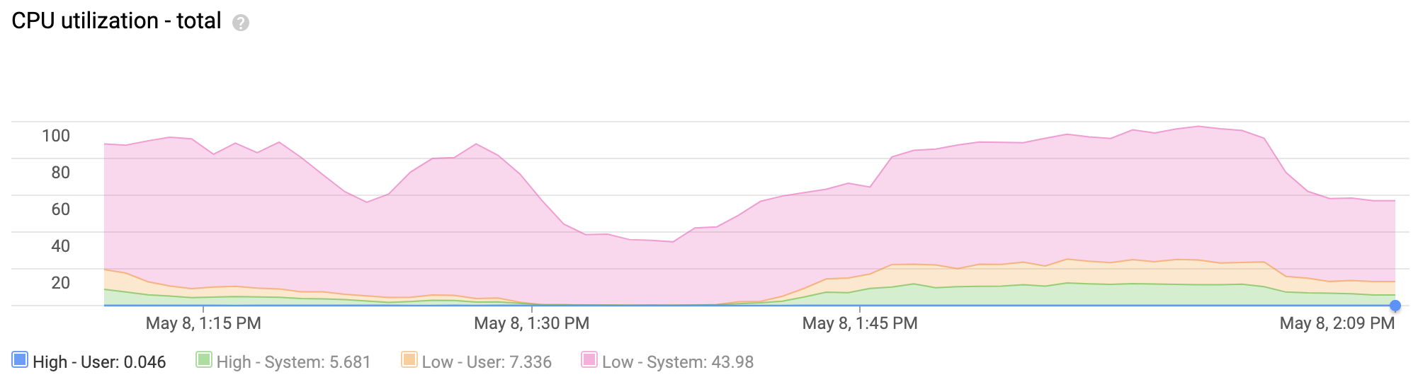 A stacked line chart shows an instance that had high total CPU         utilization during the past hour. Most of this activity was low-priority         system tasks.