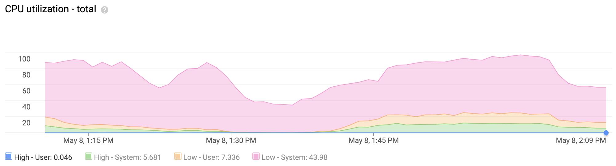 この折れ線グラフは、過去 1 時間で CPU の合計使用量が高いインスタンスを表しています。このアクティビティの大半は、優先度が低いシステムタスクです。