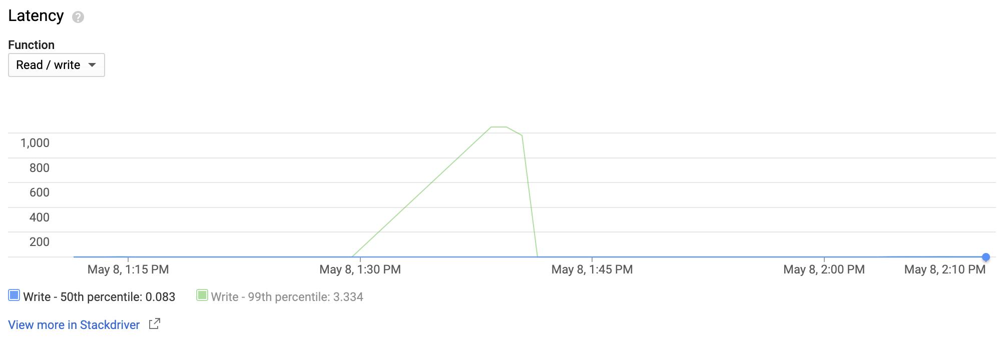 この折れ線グラフは、約 10 分間に書き込みレイテンシが急増したことを表しています。