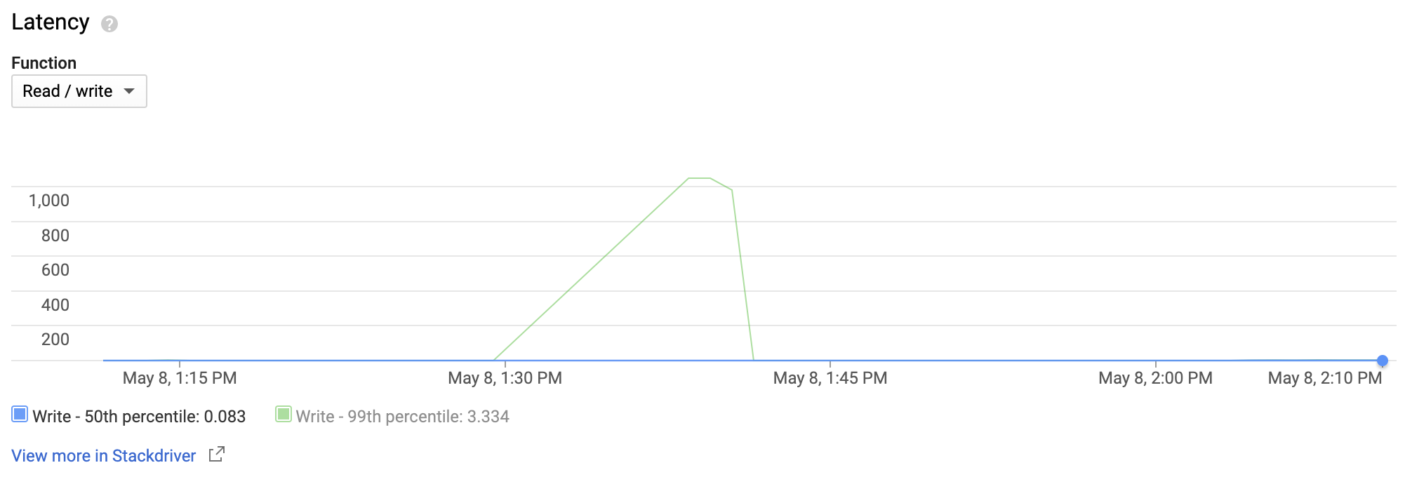 A line chart shows an instance that had a significant increase in write         latency for about 10 minutes.