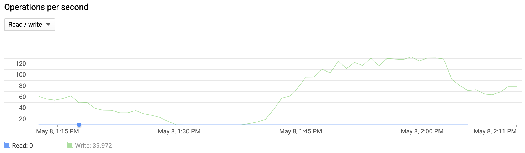 A line chart shows an instance that handled between 0 and 125 write         operations per second during the past hour.
