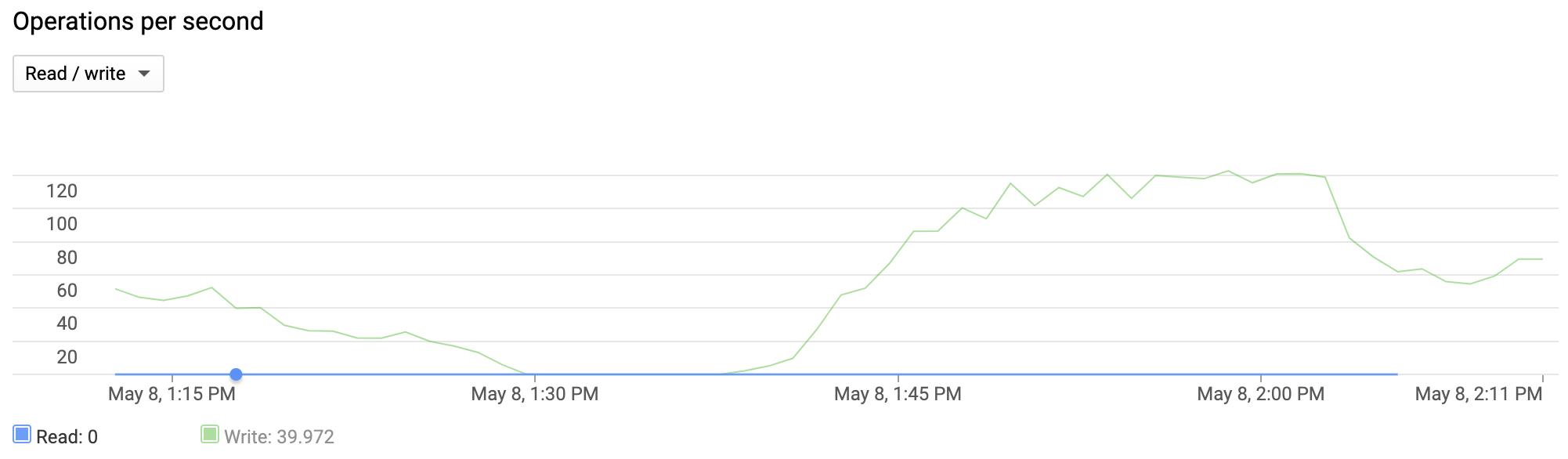 この折れ線グラフは、インスタンスで過去 1 時間に毎秒 0~125 の書き込みオペレーションが発生したことを表しています。