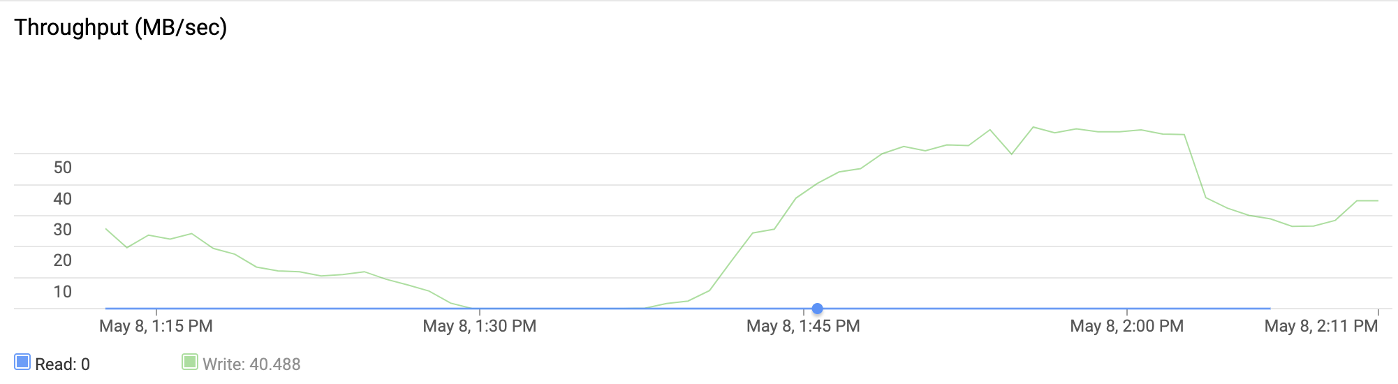 A line chart shows an instance that had write throughput between 0         MB/second and 60 MB/second during the past hour.