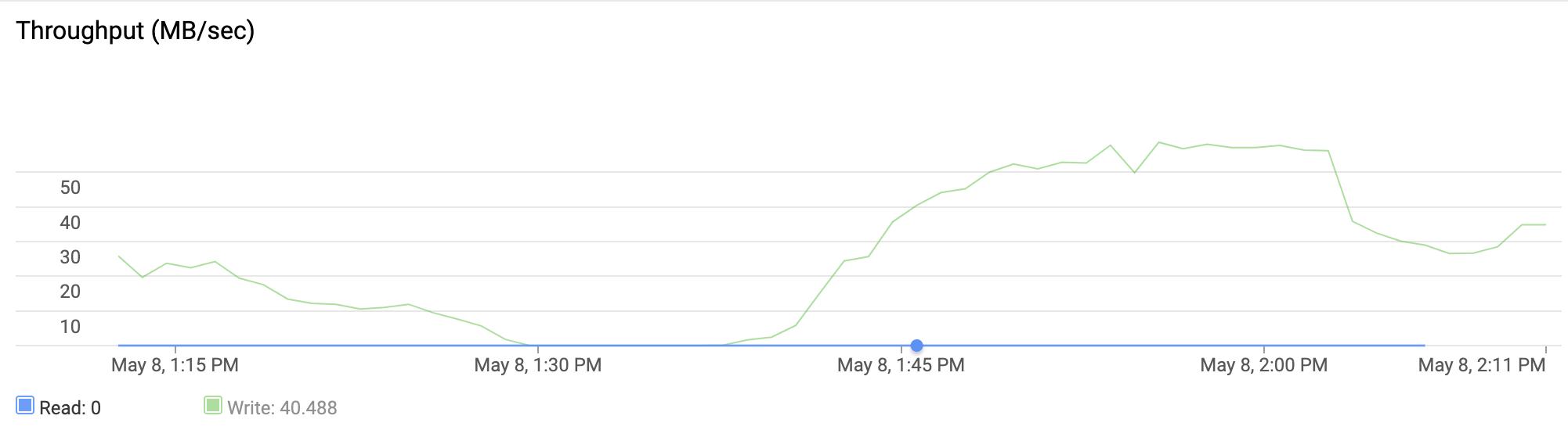 この折れ線グラフは、インスタンスの過去 1 時間の書き込みスループットが 0 MB/秒~60 MB/秒だったことを表しています。