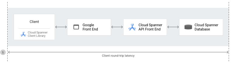 Cloud Spanner architecture diagram for client round-trip latency