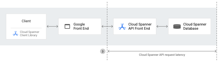 Cloud Spanner architecture diagram for Cloud Spanner API request latency