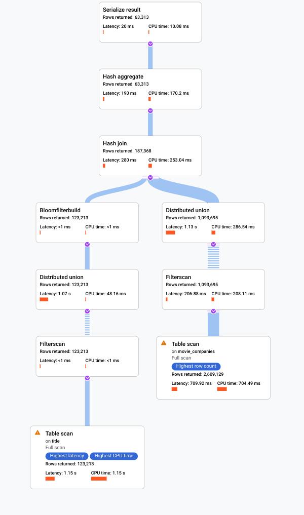 Captura de pantalla del plan de ejecución visual en Cloud Console