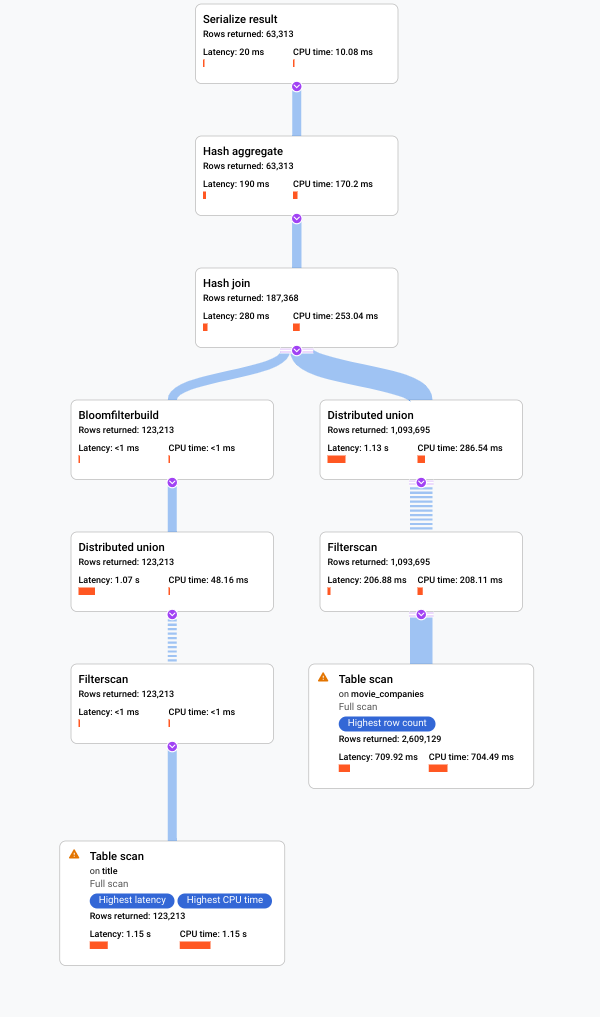 Screenshot of visual execution plan in Cloud Console