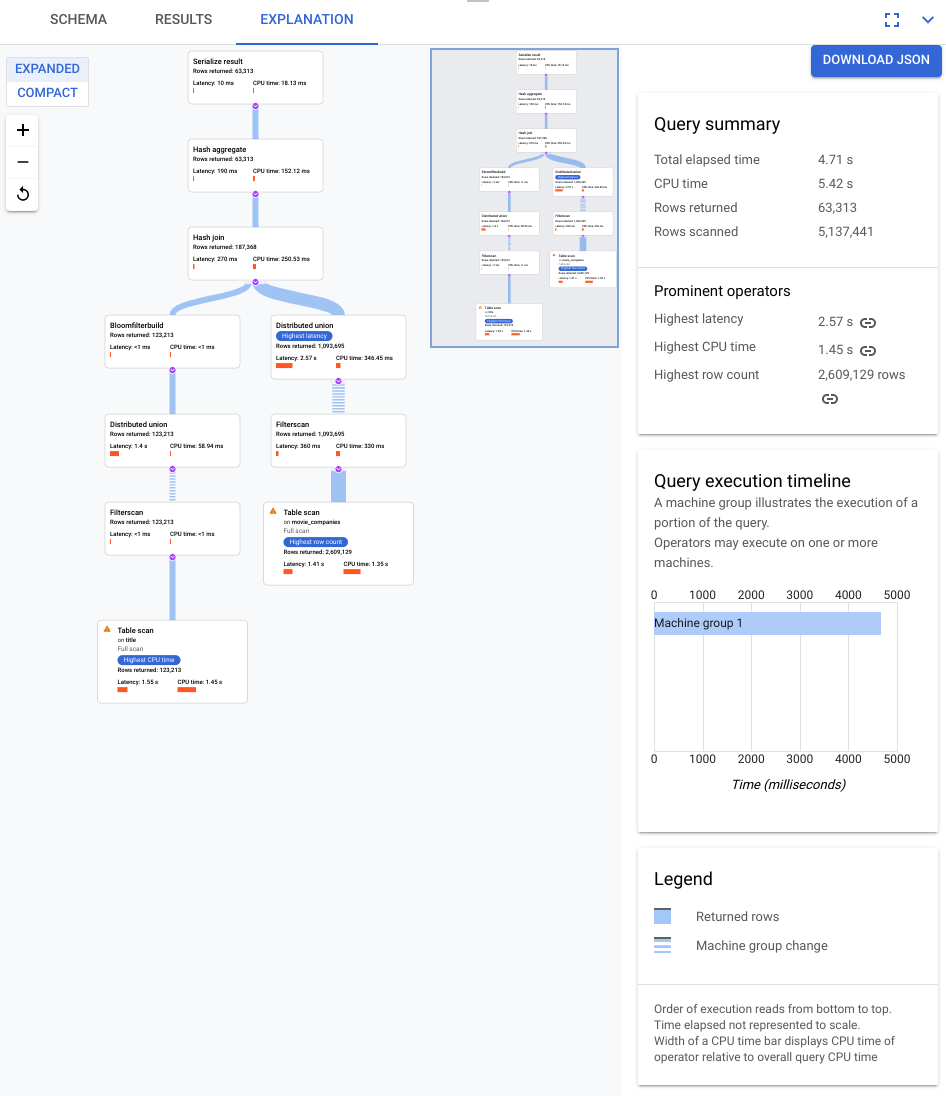Visualización de consultas en la IU de Cloud Console