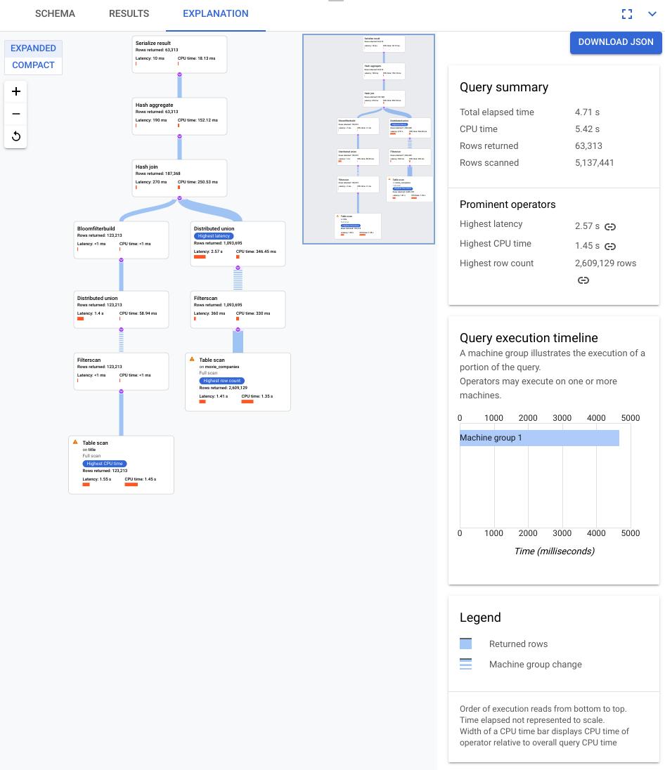 Query visualization in Cloud Console UI