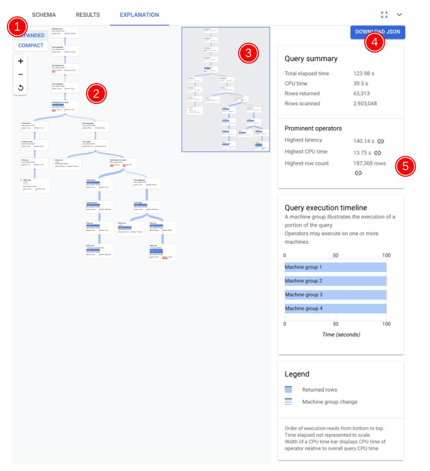 Visualizador de planes de consultas anotados