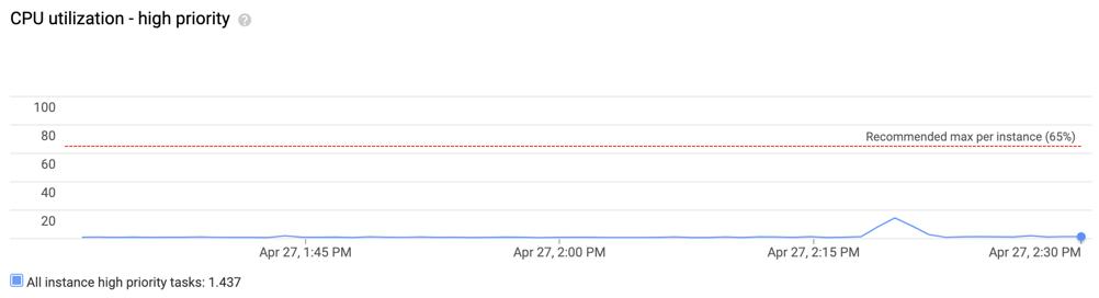 Captura de tela da utilização da CPU: alta prioridade