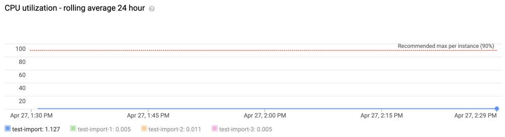 Captura de tela da utilização da CPU: média contínua de 24 horas