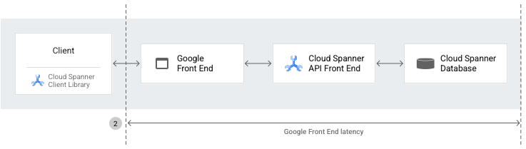 Cloud Spanner architecture diagram for Google Front End latency