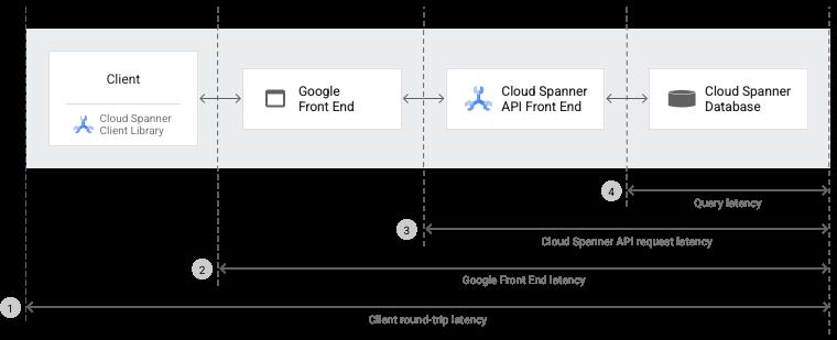 Cloud Spanner architecture diagram
