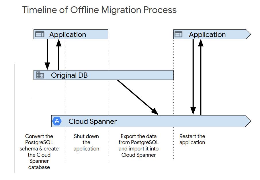 Flux de données de la migration hors ligne