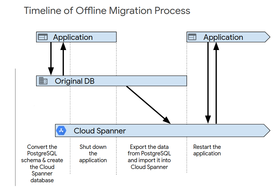 Fluxo de dados de migração off-line.