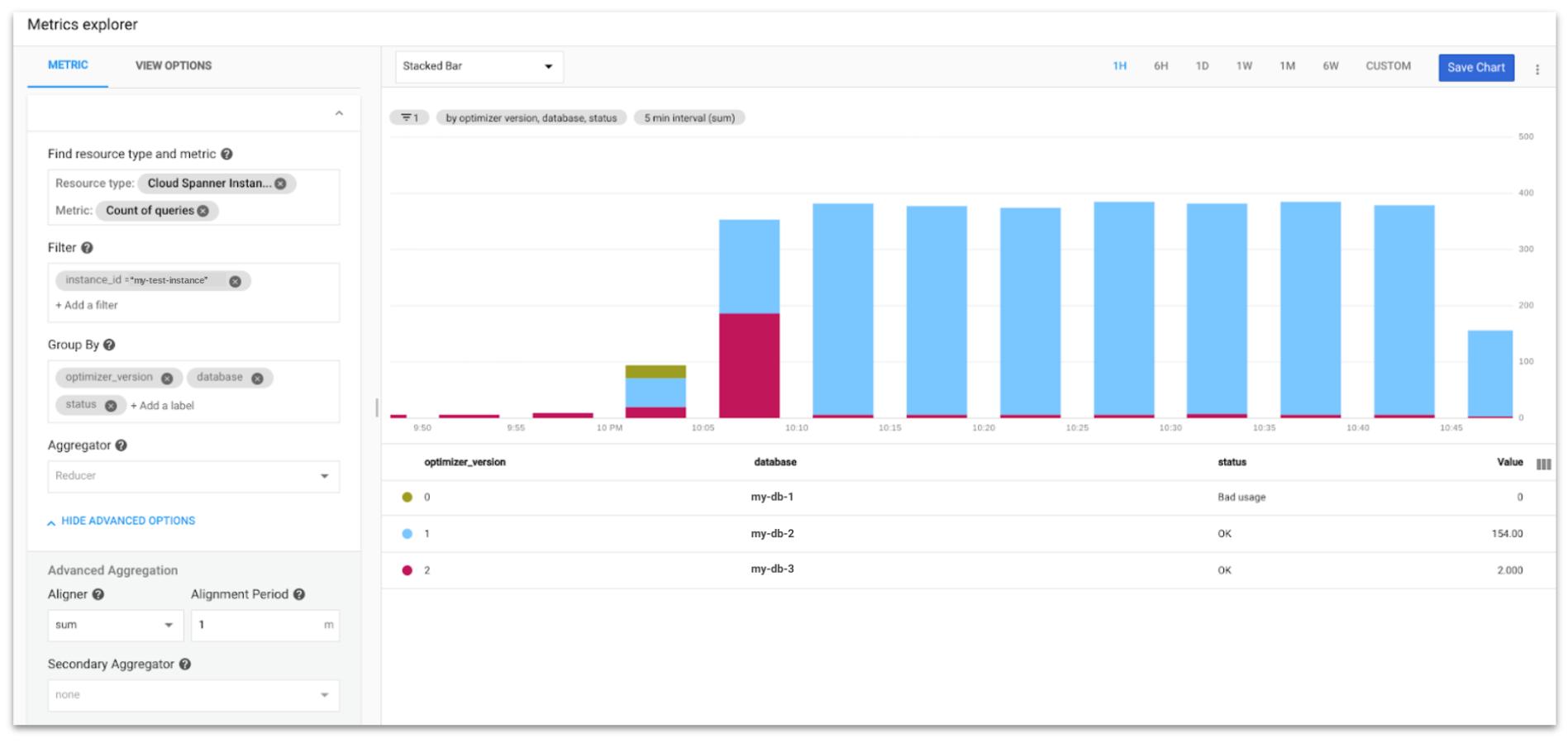 Contagem de consultas agrupadas no Metrics Explorer agrupadas por versão do otimizador de consultas