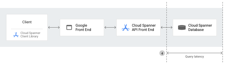 Cloud Spanner architecture diagram for query latency