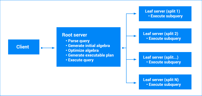 Query execution flowchart showing client, root server, and leaf servers