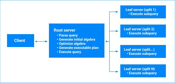 Diagrama de fluxo de execução de consulta que mostra o cliente, o servidor raiz e os servidores folha