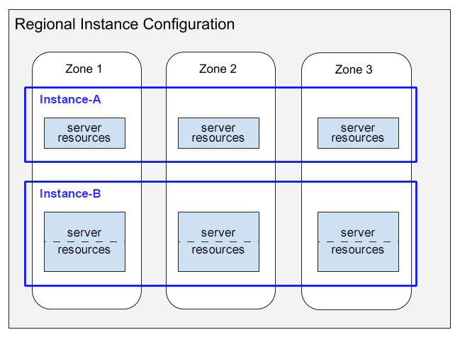 A 4-node instance created in a regional instance configuration