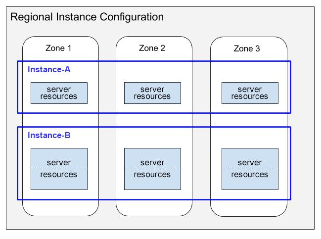 Duas instâncias criadas em uma configuração regional