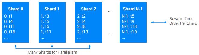並列処理のシャードおよびシャードによる時間順の行の図