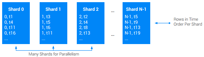 Illustration of shards for parallelism and rows in time order per shard