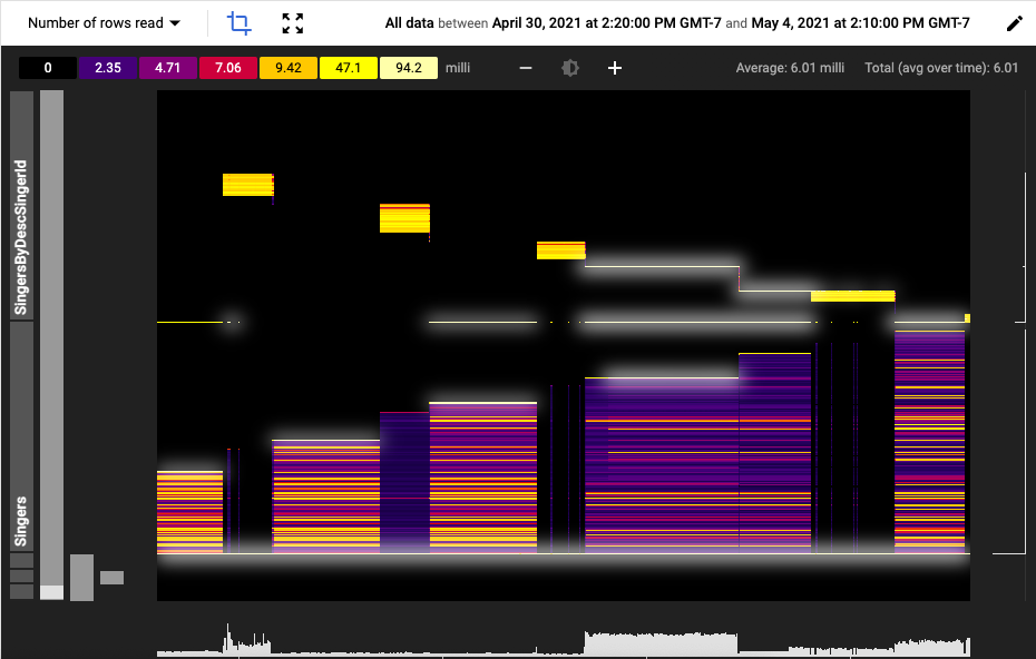 Ejemplo de un análisis de KeyVisualizer