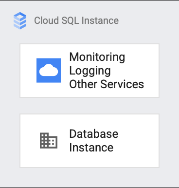 Cloud SQL instance overview