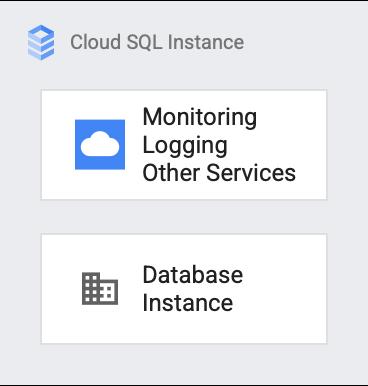 Cloud SQL instance overview