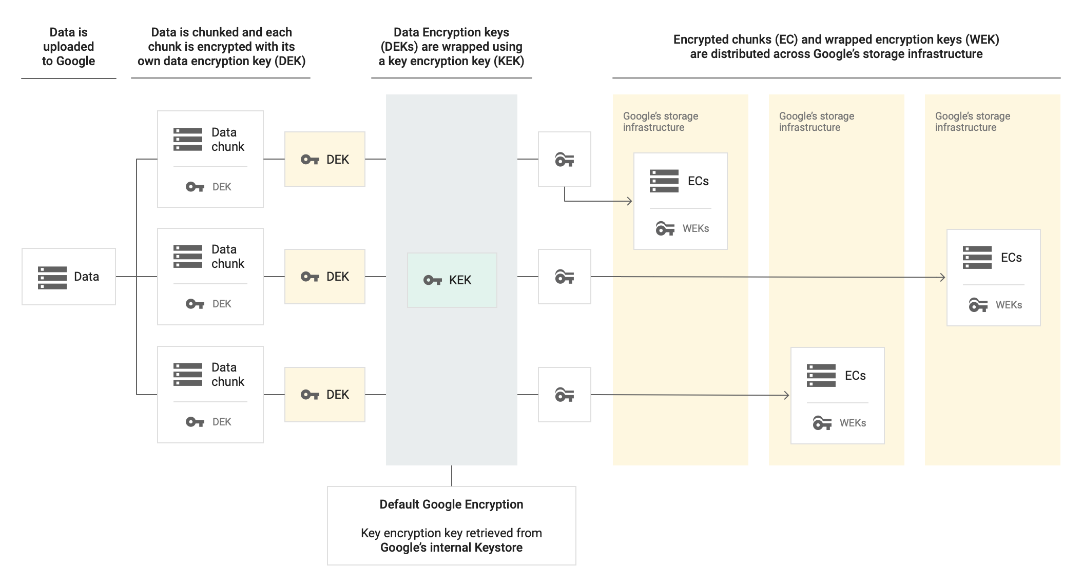 Data is uploaded to Google, then chunked and each chunk is encrypted with its own data encryption key. Data Encryption keys are wrapped using a key encryption key. With default Google Encryption, the key encryption key is retrieved from Google's internal Keystore. Encrypted chunks and wrapped encryption keys are distributed across Google's storage infrastructure.