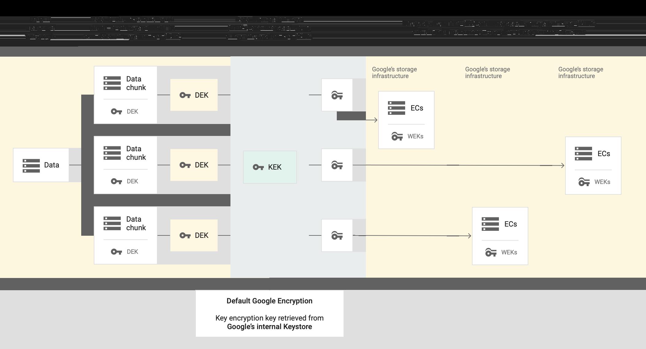 데이터가 Google에 업로드된 다음 청크로 분할되고 각 청크가 자체 데이터 암호화 키로 암호화됩니다. 데이터 암호화 키가 키 암호화 키를 사용하여 래핑됩니다. 기본 Google 암호화를 사용하면 Google의 내부 키 저장소에서 키 암호화 키를 가져옵니다. 암호화된 청크와 래핑된 암호화 키가 Google 스토리지 인프라에 배포됩니다.