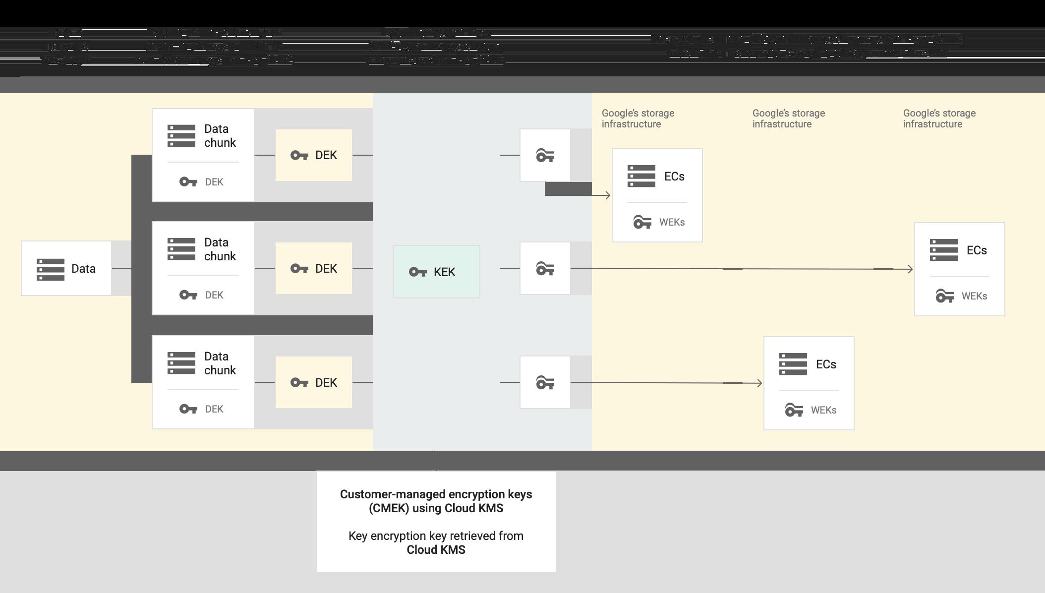 데이터가 Google에 업로드된 다음 청크로 분할되고 각 청크가 자체 데이터 암호화 키로 암호화됩니다. 데이터 암호화 키가 키 암호화 키를 사용하여 래핑됩니다. Cloud KMS를 사용하는 CMEK의 경우 Cloud KMS에서 키 암호화 키를 가져옵니다. 암호화된 청크와 래핑된 암호화 키가 Google 스토리지 인프라에 배포됩니다.