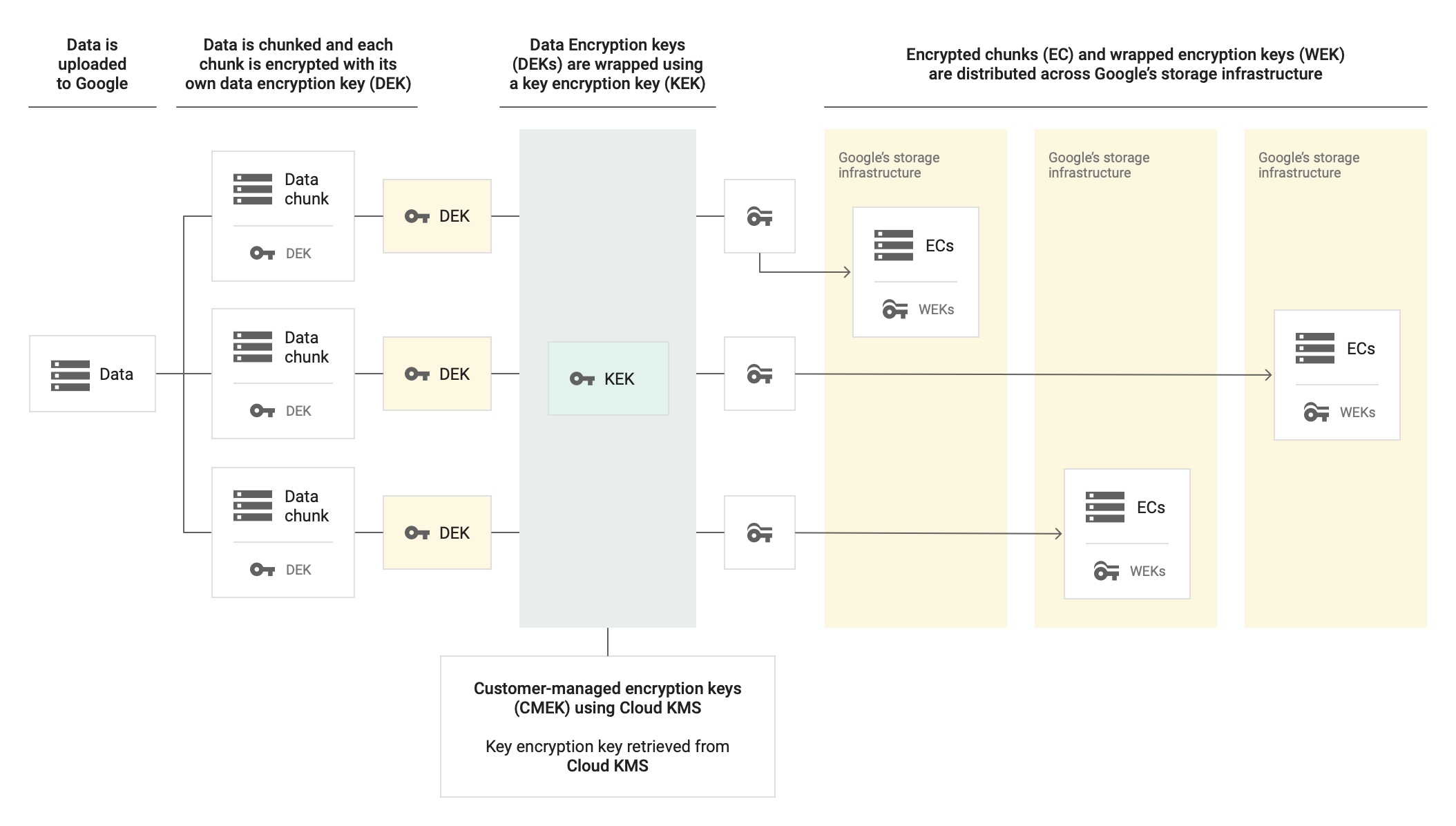 Data is uploaded to Google, then chunked and each chunk is encrypted with its own data encryption key. Data Encryption keys are wrapped using a key encryption key. With CMEK using Cloud KMS, the key encryption key is retrieved from Cloud KMS. Encrypted chunks and wrapped encryption keys are distributed across Google's storage infrastructure.