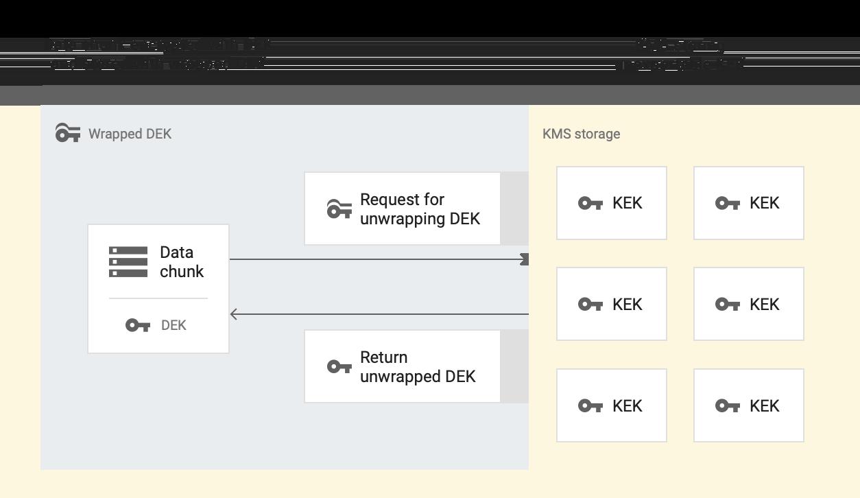 데이터 청크가 DEK를 사용하여 암호화되고 래핑된 DEK를 사용하여 저장됩니다. DEK를 래핑 해제하기 위한 요청이 KMS 스토리지로 전송되며, KMS 스토리지에는 내보낼 수 없는 KEK가 저장됩니다. KMS 스토리지는 래핑되지 않은 DEK를 반환합니다.