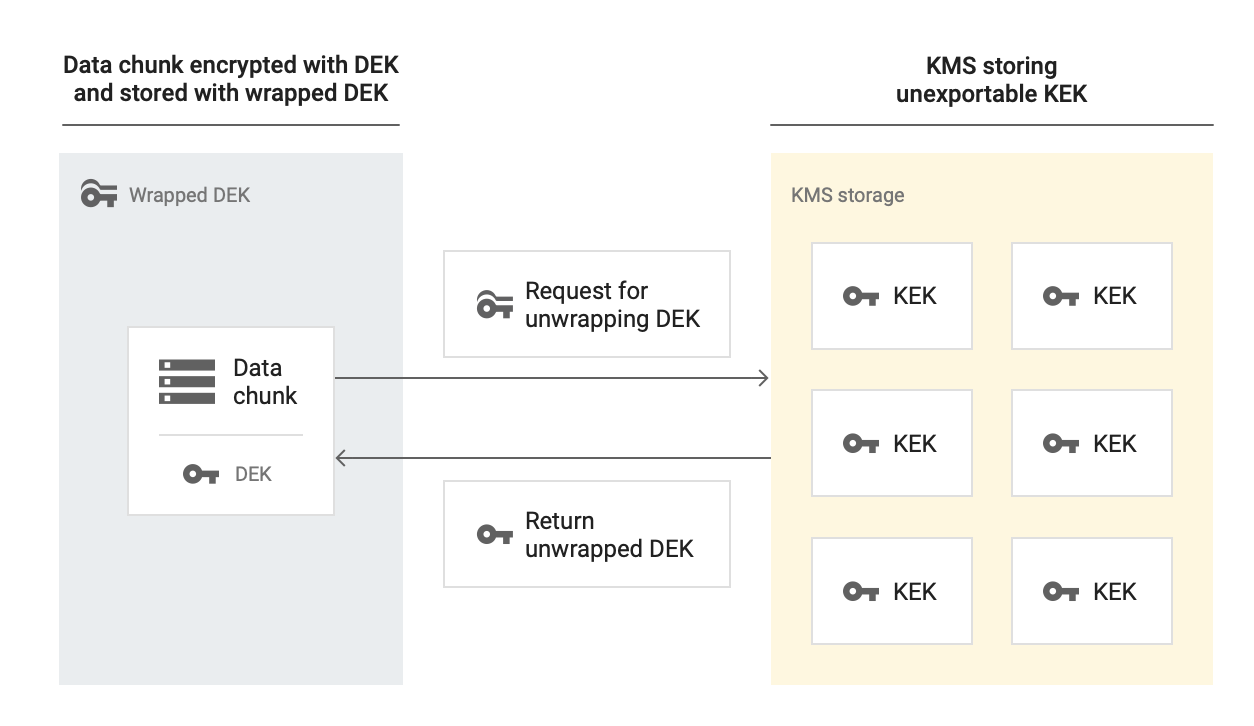 Data chunk encrypted with DEK and stored with wrapped DEK. A request to unwrap the DEK is sent to KMS storage, which stores the unexportable KEK. KMS Storage returns the unwrapped DEK.
